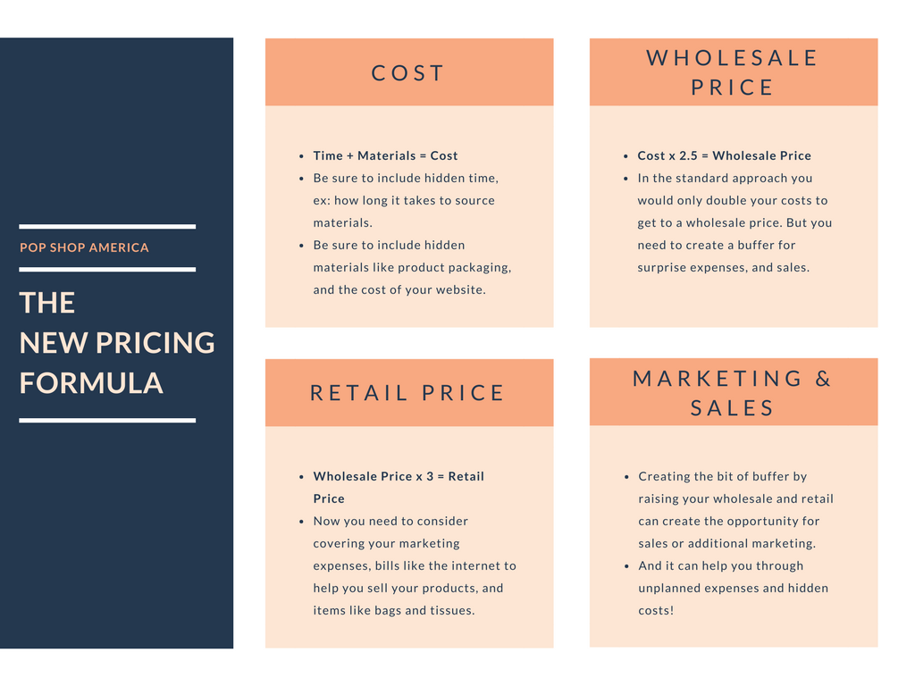 the new pricing formula pop shop america business blog